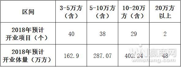 江苏2018年预计开业项目