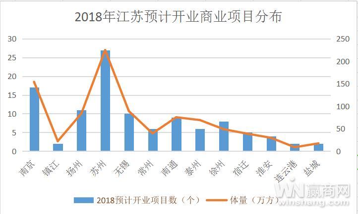 江苏2018年预计开业商业项目