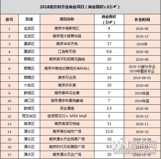 2018年南京拟开商业项目