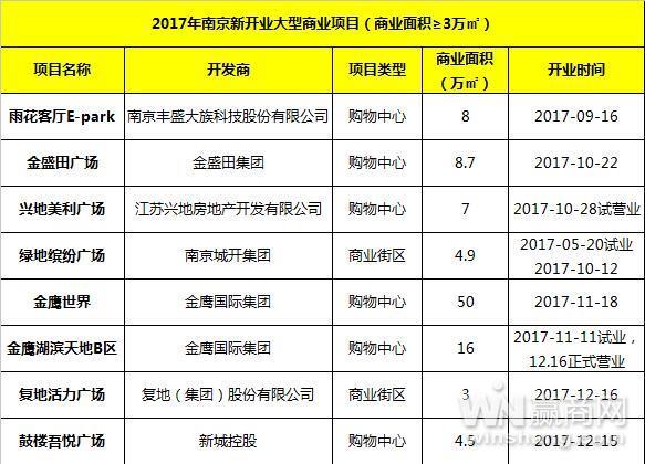 2017年南京开业商业项目