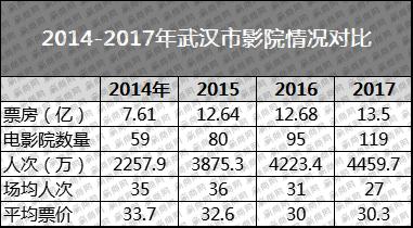 2017年武汉影院排行榜出炉 119家影院竞争白热化