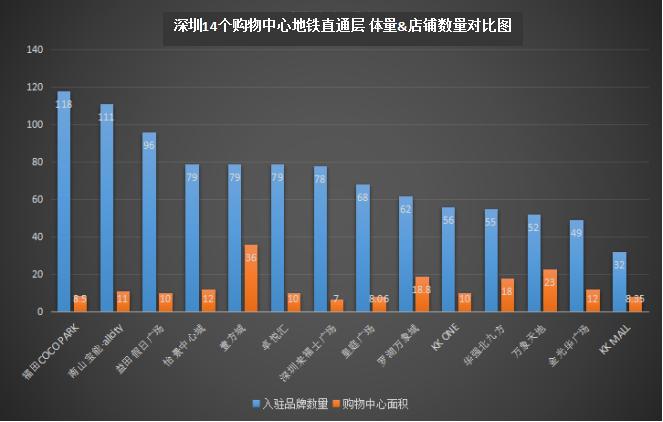 调查对象:深圳市内商业体量8万�O及以上购物中心,与地铁有无缝衔接的楼层  制表:邓柳