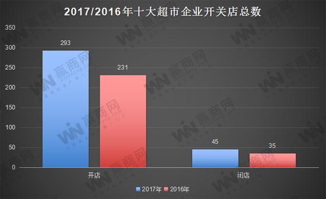 2016/2017十大超市企业开关店总数