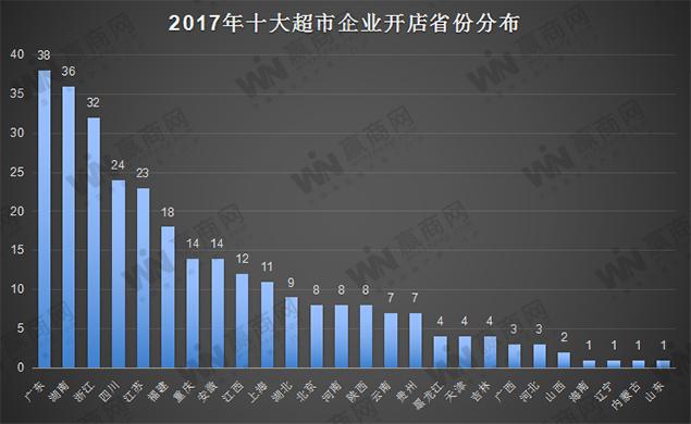 2017十大超市企业开店省份分布