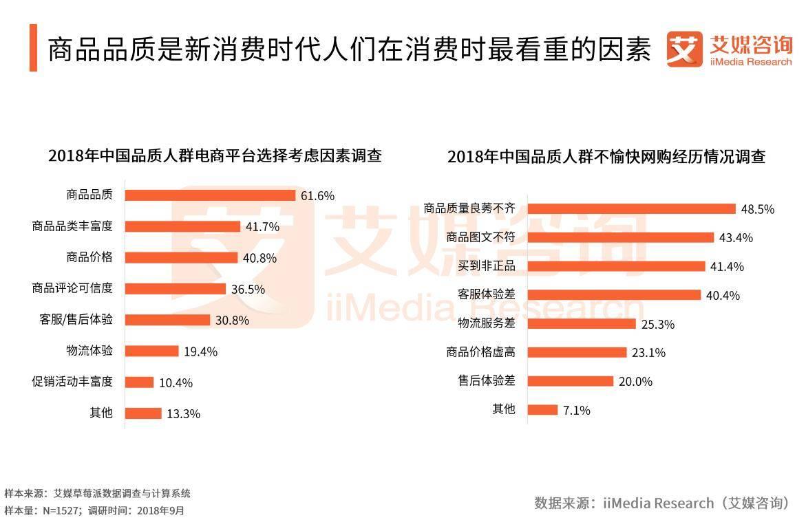 2018中国新消费报告:消费观念开始转变、不再