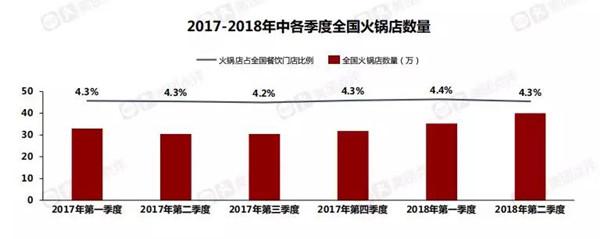 2017-2018年中各季度全国火锅店数量