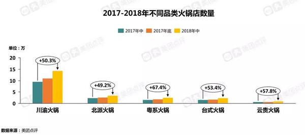 2017-2018各类火锅数量占比
