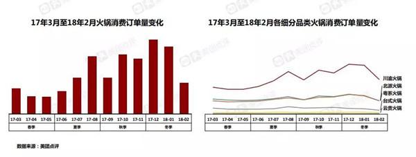 2017年3月至2018年2月火锅销量变化