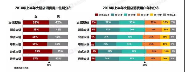 2018年火锅消费者性别年龄分布