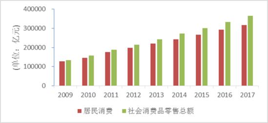 """中国城市消费升级报告2018——""""双11""""十年大数据透视"""