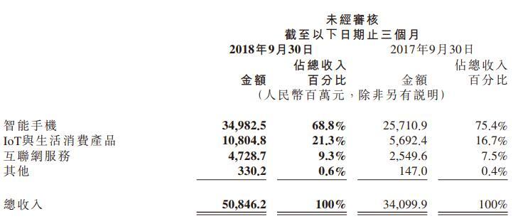 小米第三季度营收508亿  已设499家小米之家