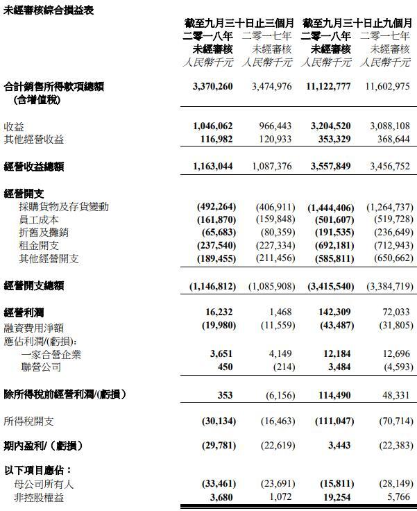 百盛前9个月亏损收窄43.8%至1581万元 新开2 家零售概念店