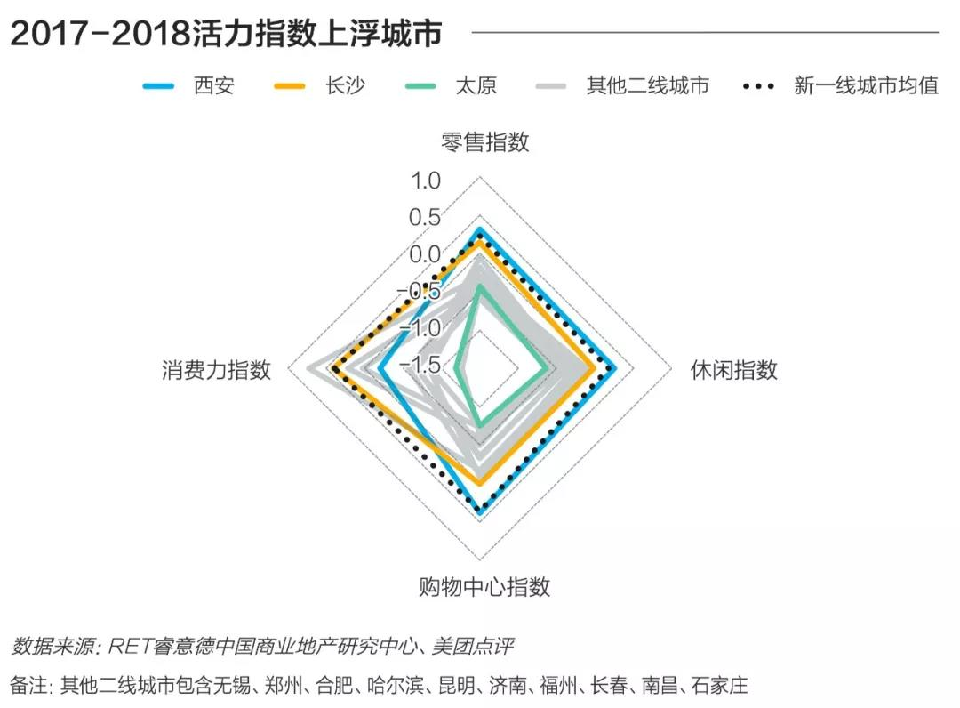 2018中国商业地产活力40城|成都排名第4,重庆、西安奢侈品市场快速发展