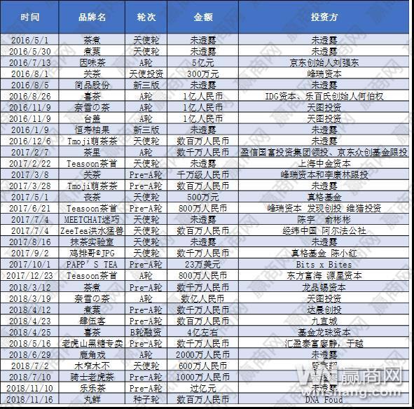 角逐新式茶饮战场 进驻武汉的下一个品牌会是谁?