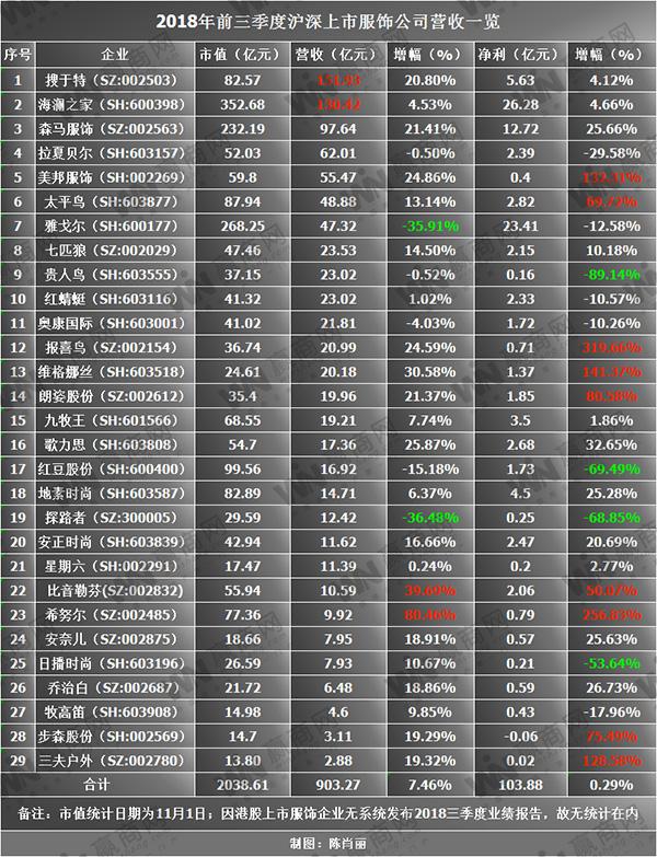 2018年前三季度沪深29家服饰业绩全解析,谁最赚钱?