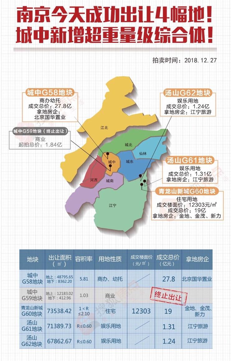 南京城中G58由北京国华置业竞得 将迎来重量级商业体