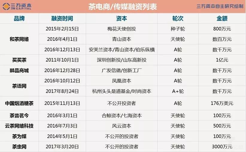 茶电商/传媒融资列表