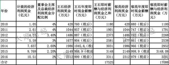 王石郁亮7年获益10亿?万科股东大会议案暗藏玄机