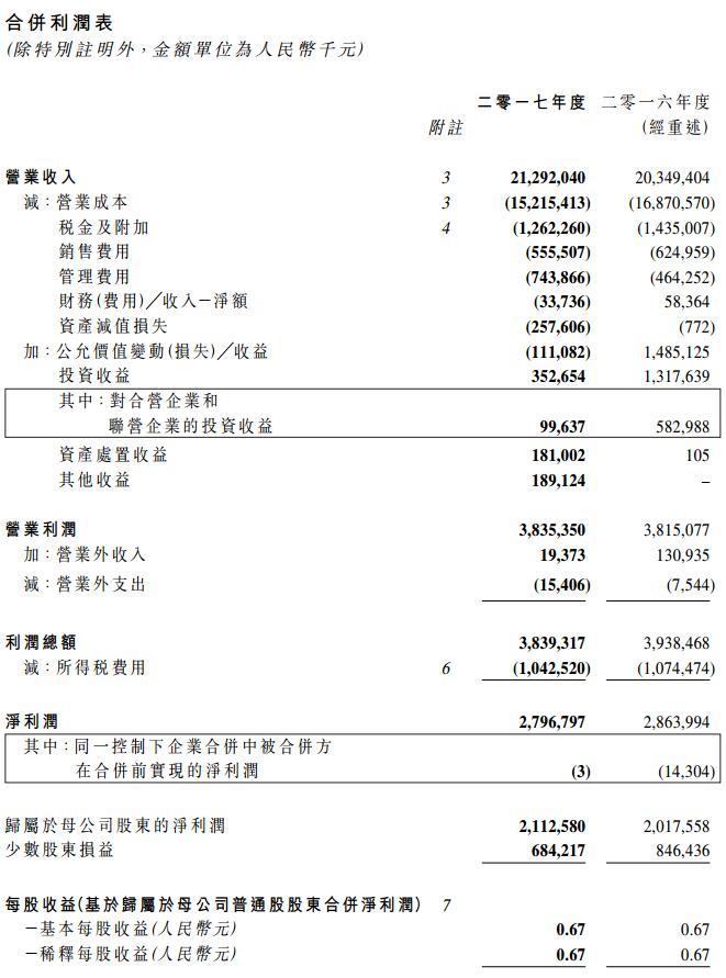 首创置业2017年净利润21.13亿