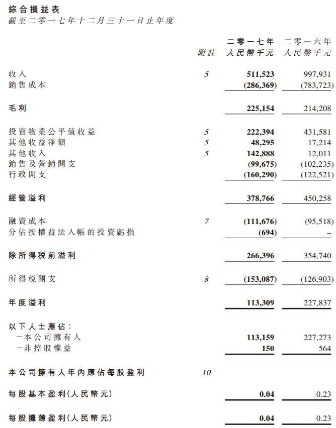 首创钜大净利润3.79亿元