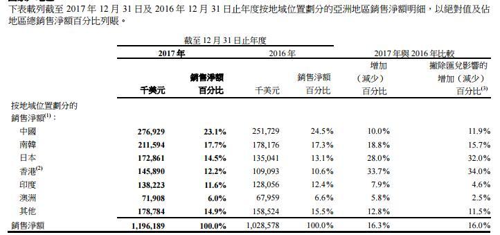 新秀丽公布2017年业绩1
