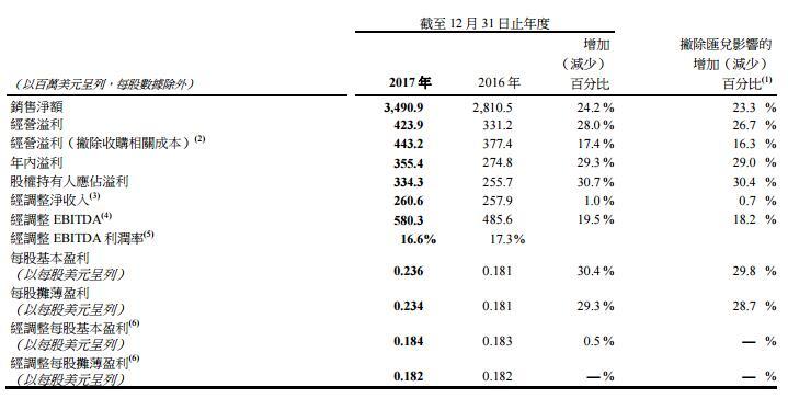 新秀丽公布2017年业绩2