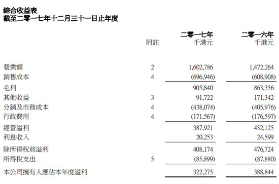 金利来2017年营收上涨 净利下跌17% 电商成销售增长主要动力