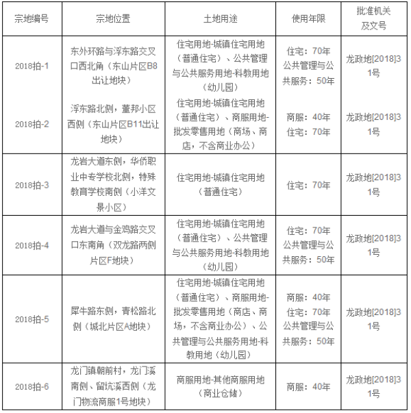 2018龙岩首拍吸金15.99亿 最火地块被阳光城斩获