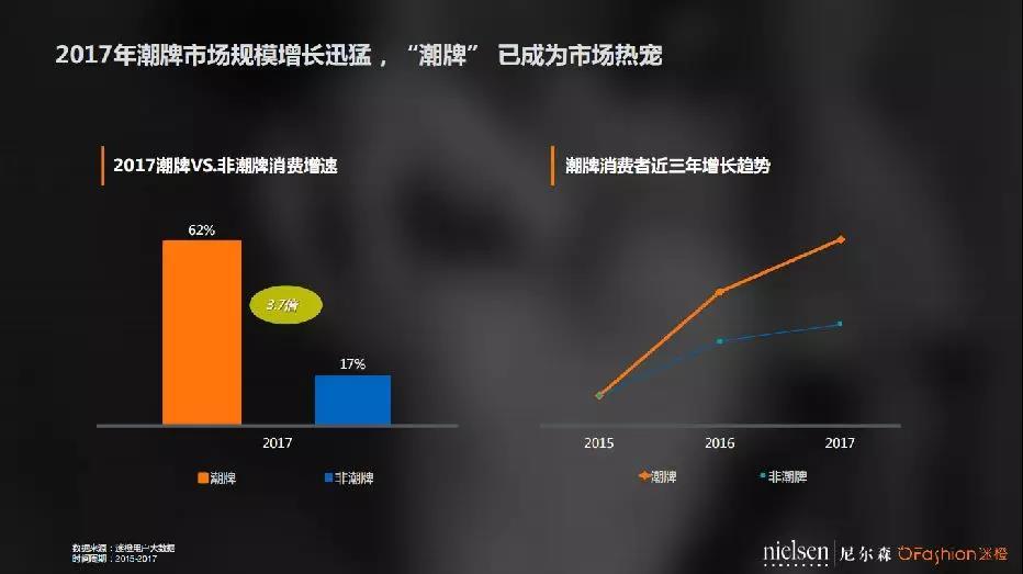 全球首份潮牌數據分析報告發佈 中國90後更愛哪