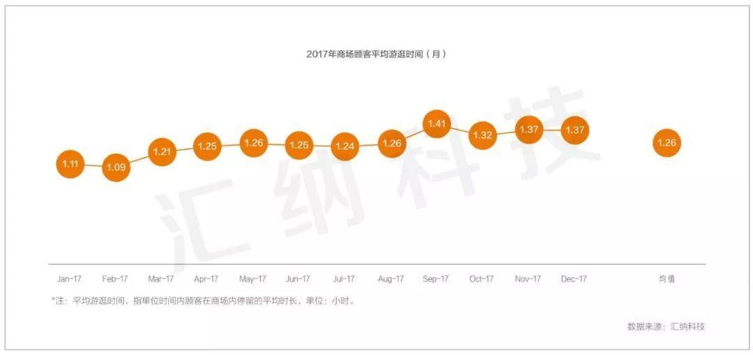 全国商场客流2017年度检阅,谁在引领线下流量的回归?