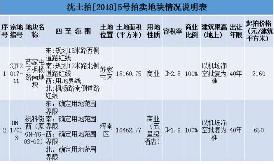 苏宁易购1.1亿夺枫杨路南商业地块 苏家屯商圈再升级