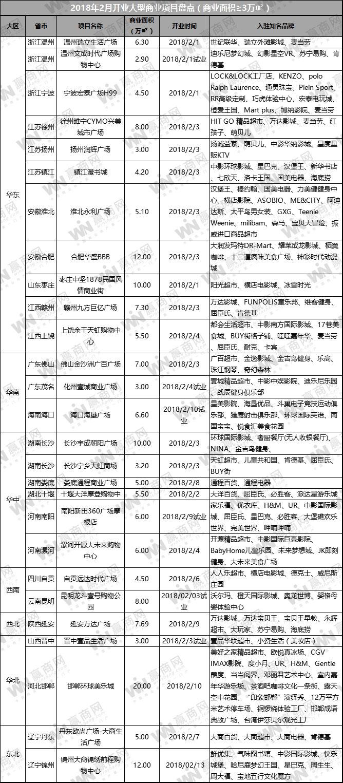 2月全国开业购物中心27个 邯郸环球美乐城、锦州大商绣前程有亮点