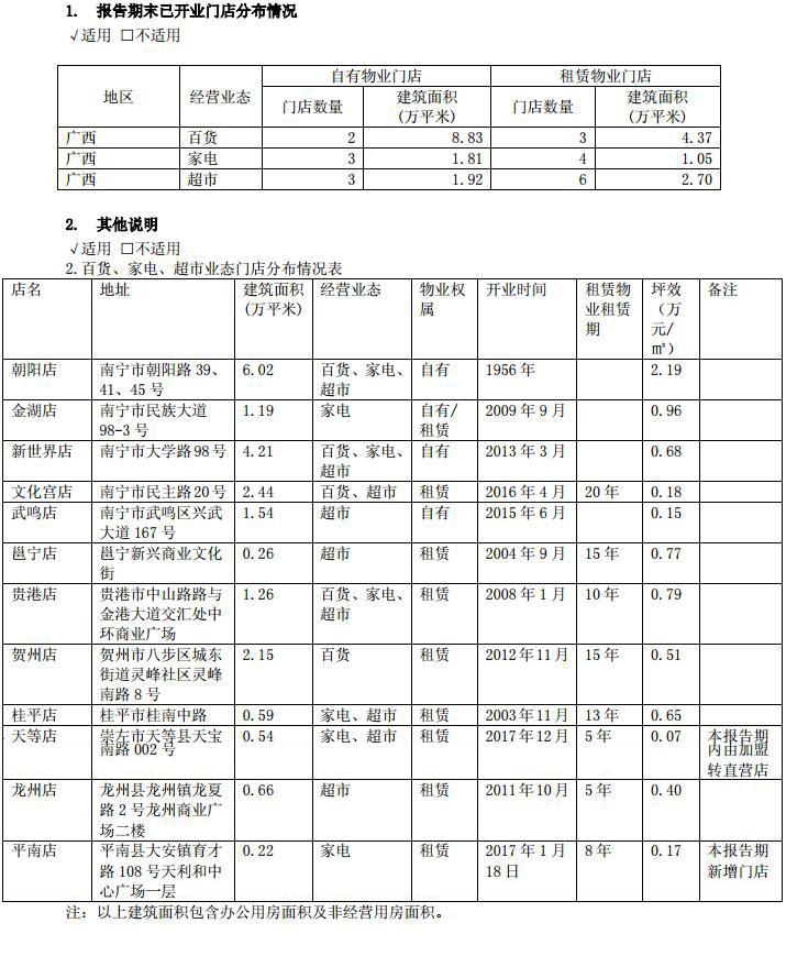 南宁百货2017年净利润177万元