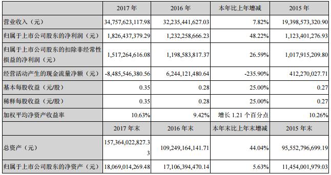 金科2017年营业收入