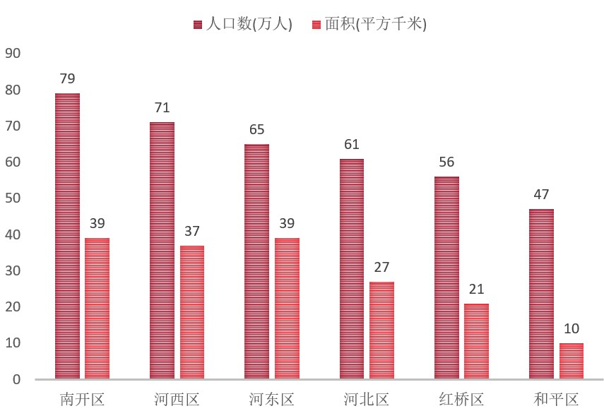 天津人口多少_天津人口有多少 天津人口2019总人数统计 天津各区人口数
