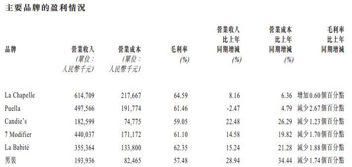 拉夏贝尔一季度净利润约1.74亿元 将重点发力男装市场