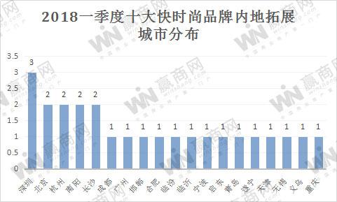 """十大快时尚品牌一季度盘点:新开门店25家 祭出""""大招""""争夺市场"""