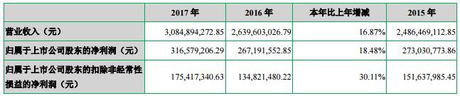七匹狼2017营收、净利双位数增长 服装业营收近30亿元