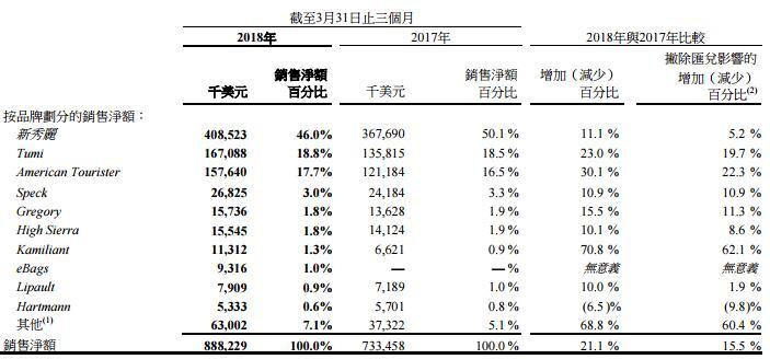 新秀丽首季收入增长强劲 净利润约4393.7万美元