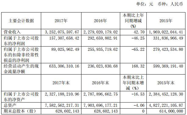 贵人鸟2017净利同比减少46.25% 自有品牌门店净减376家
