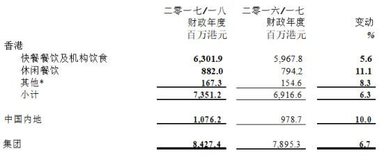 大家乐集团2017-2018财年收入增长6.7% 内地市场优于香港