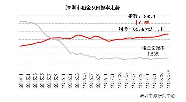 深圳租金水平连续五个月上涨