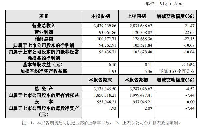 永辉超市上半年营收增长净利下滑 新开45家超市、19家超级物种