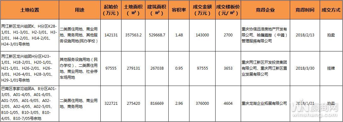 2018上半年重庆主城共计成交商用土地442.95万㎡ 成交总金额达390亿元