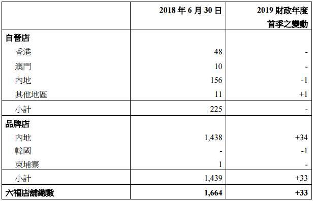 六福集团首季零售业务增长22% 内地增设33门店