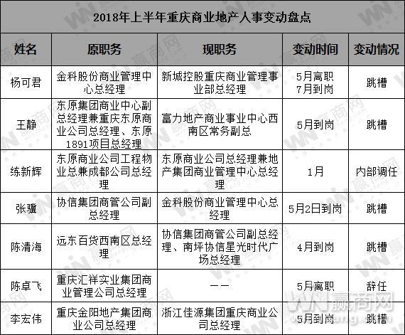 2018年上半年重庆商业地产人事变动