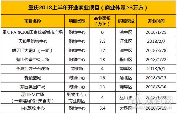 2018年重庆商业地产半年报2