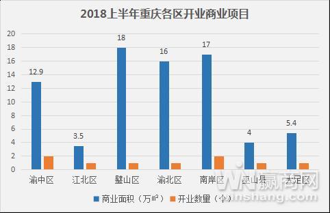 2018年重庆商业地产半年报3