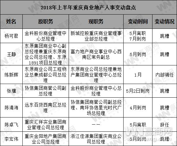 2018年重庆商业地产半年报11
