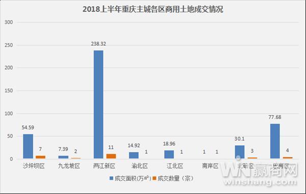 2018年重庆商业地产半年报12